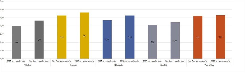 Šilumos kaina didžiuosiuose miestuose, ct/kWh be PVM