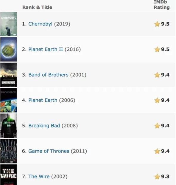 Černobylis aplenkė Sostų karus (nuotr. IMDb)