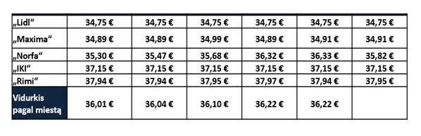 kainų skirtumai, SeeNext grafikas
