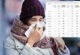 Įvardijo miestus, kur jau sergama gripu: ragina pasisaugoti