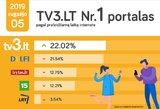 Portalas tv3.lt – Nr. 1 Lietuvoje!