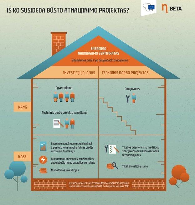 Daugiabučio atnaujinimo projektas rengimas: nuo energinio efektyvumo priemonių pasirinkimo iki paraiškos teikimo