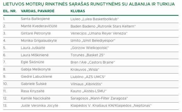 Lietuvos moterų rinktinės sąrašas rungtynėms su Albanija ir Turkija