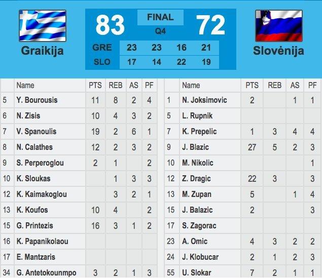Graikijos-Slovėnijos rungtynių statistika (nuotr. TV3)