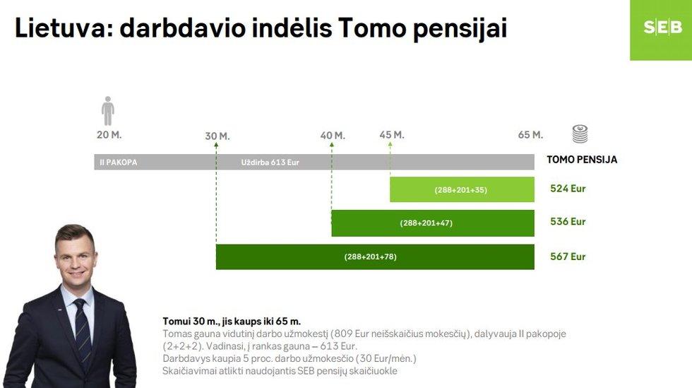 Palygino lietuvišką ir švedišką pensiją