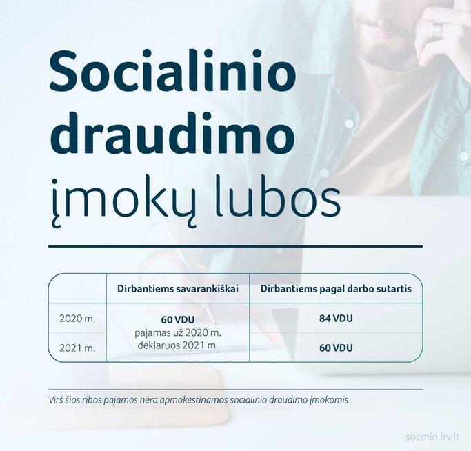 Socialinio draudimo įmokų lubos (nuotr. socmin.lt)