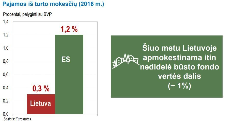 Lietuvos banko duomenys