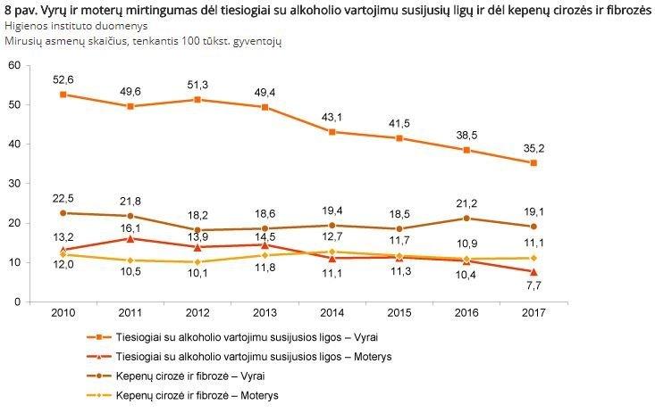 Lietuvos statistikos departamento duomenys
