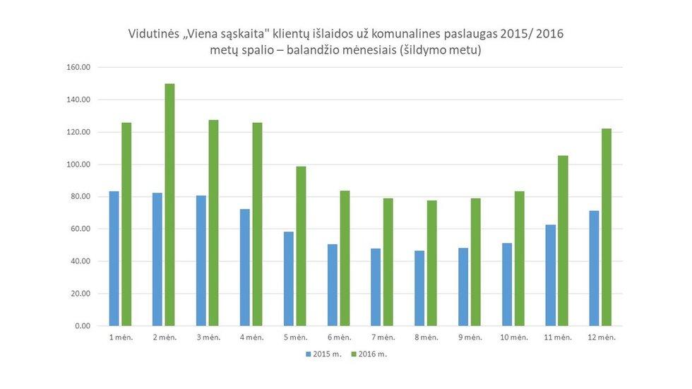 Vidutinės išlaidos už komunalines pasalaugas
