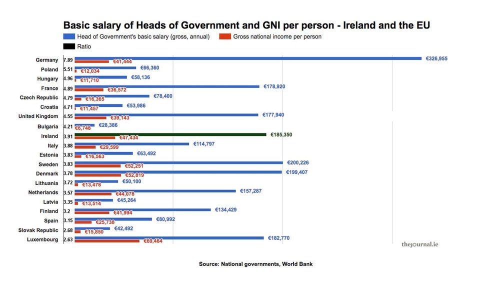 Palygino parlamentarų bei gyventojų pajamas šalyse (thejournal.ie grafikas)
