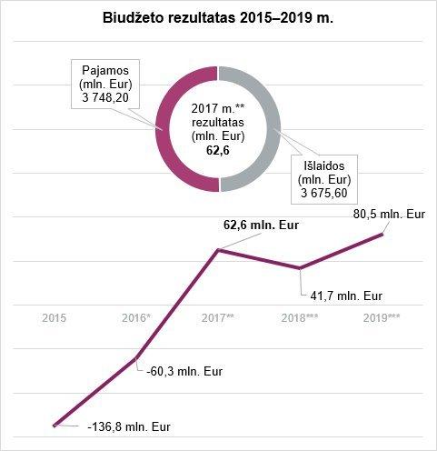 Sodros biudžetas