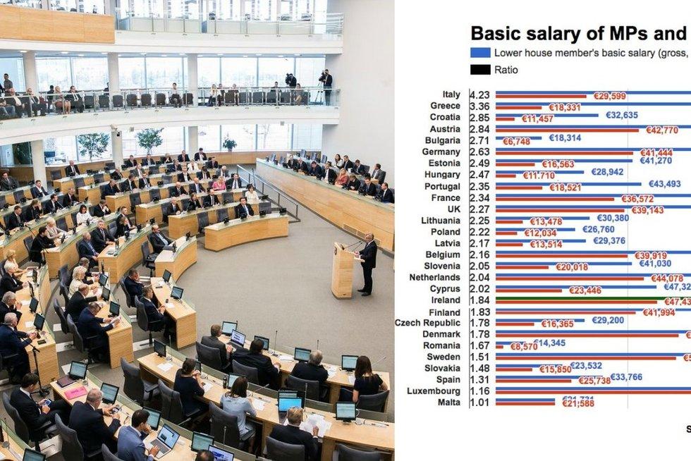 Palygino parlamentarų bei gyventojų pajamas šalyse (tv3.lt fotomontažas)