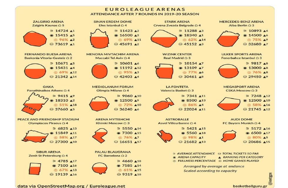 Eurolygos arenų lankomumas