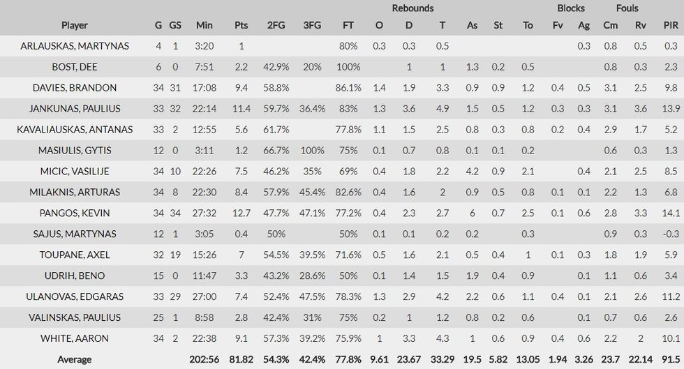 """Kauno """"Žalgirio"""" krepšininkų statistika 2017-2018 m. Eurolygos sezone (nuotr. Euroleague Basketball)"""