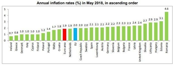 Eurostato duomenys apie infliaciją