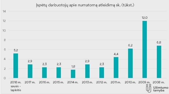 Apie atleidimus įspėtų darbuotojų skaičius 2008 - 2018 m.