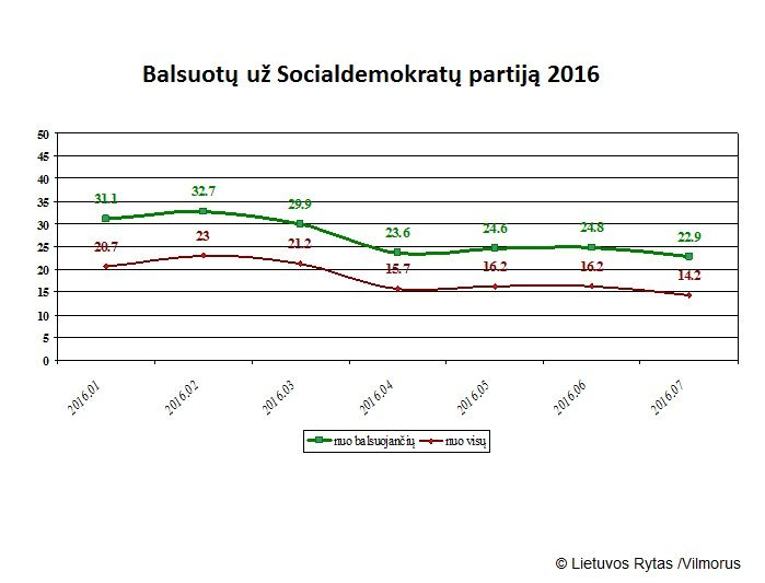 Socialdemokratų populiarumas