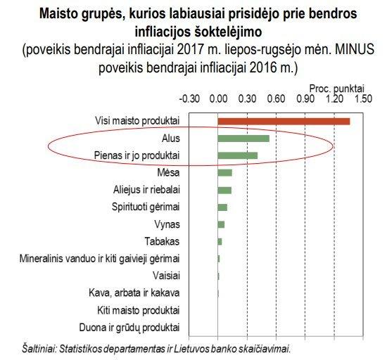 Infliacijos duomenys (Lietuvos banko grafikas)