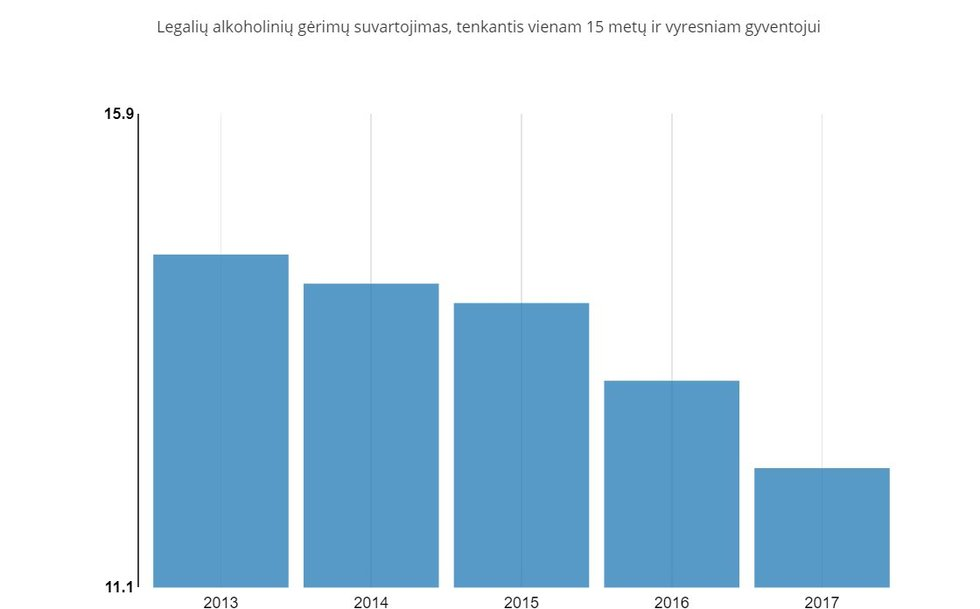 Alkoholio suvartojimas Lietuvoje (Lietuvos statistikos departamento info.)