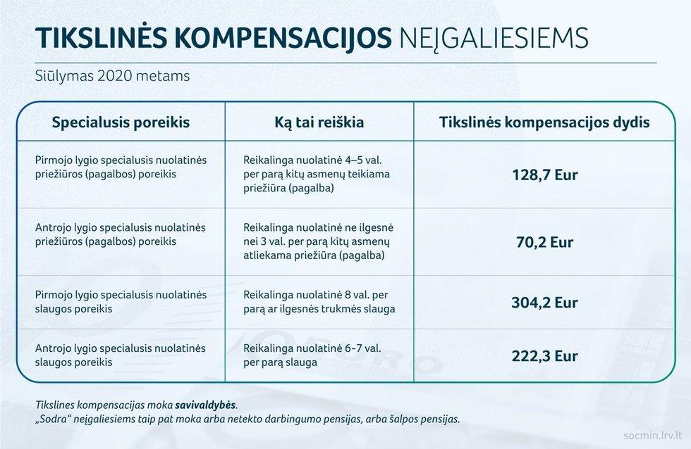 tikslinės kompensacijos, SADM info