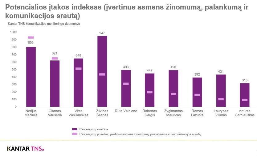 Įtakingiausi Lietuvoje