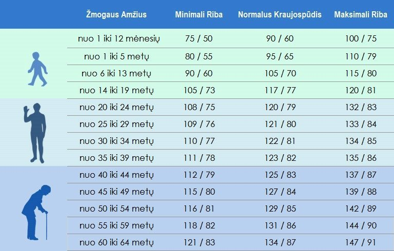 Kraujospūdžio lentelė