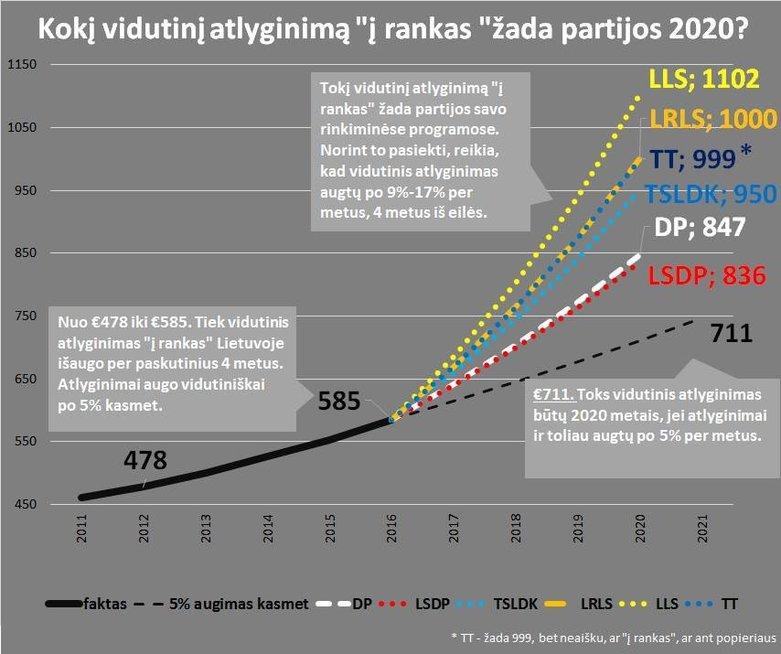 Vidutinio atlyginimo augimas (nuotr. facebook.com)