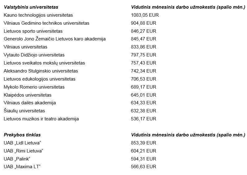 """Vidutiniai mėnesiniai atlyginimai universitetuose ir prekybos centruose (""""Sodros"""" duomenys)"""