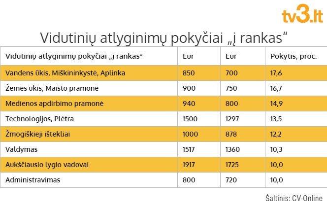 Atlyginimų statistika