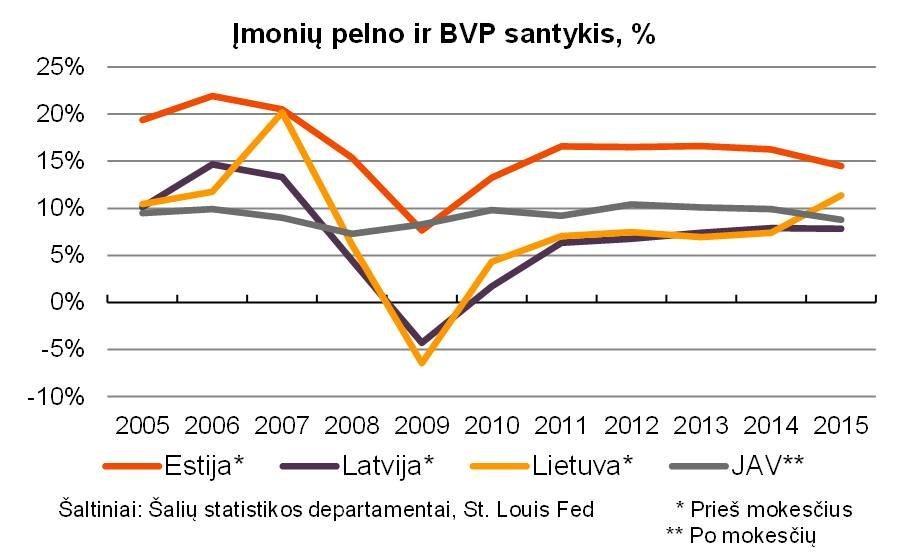 Įmonių pelno ir BVP santykis (nuotr. facebook.com)