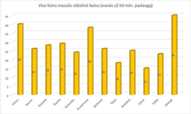 Masažo paslaugų kainos (nuotr. tv3.lt)