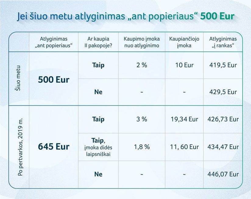 Socialinės apsaugos ir darbo ministerijos pavyzdžiai (nuotr. Organizatorių)