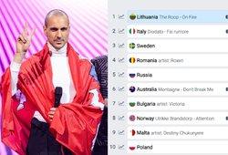 """""""Eurovizijos"""" lažybininkai nusprendė: Lietuva turėtų laimėti šių metų konkursą"""