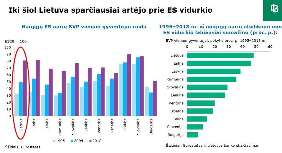 Lietuva sparčiausiai artėjo prie ES vidurkio