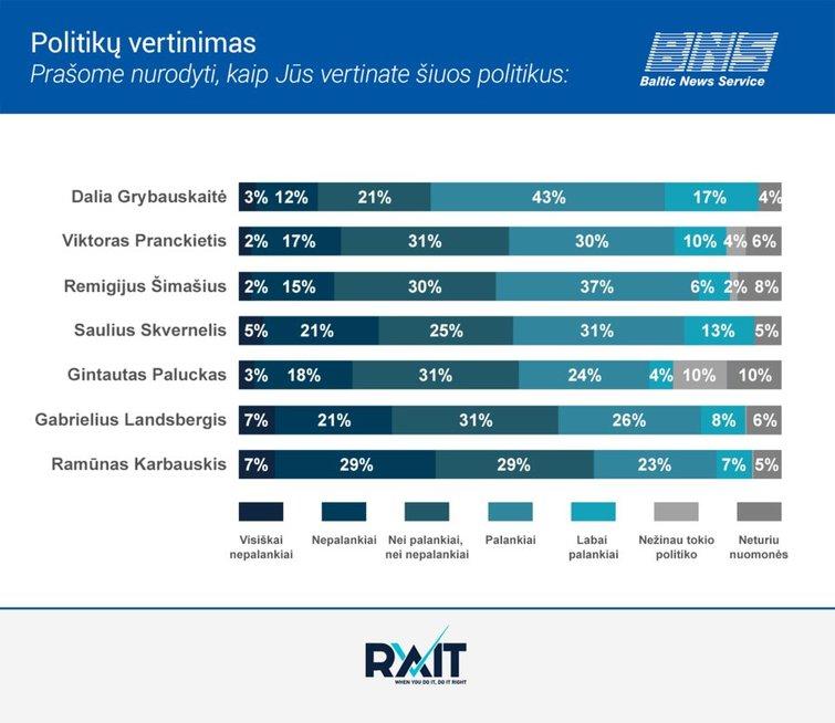 Politikų vertinimas BNS/RAIT reitingai