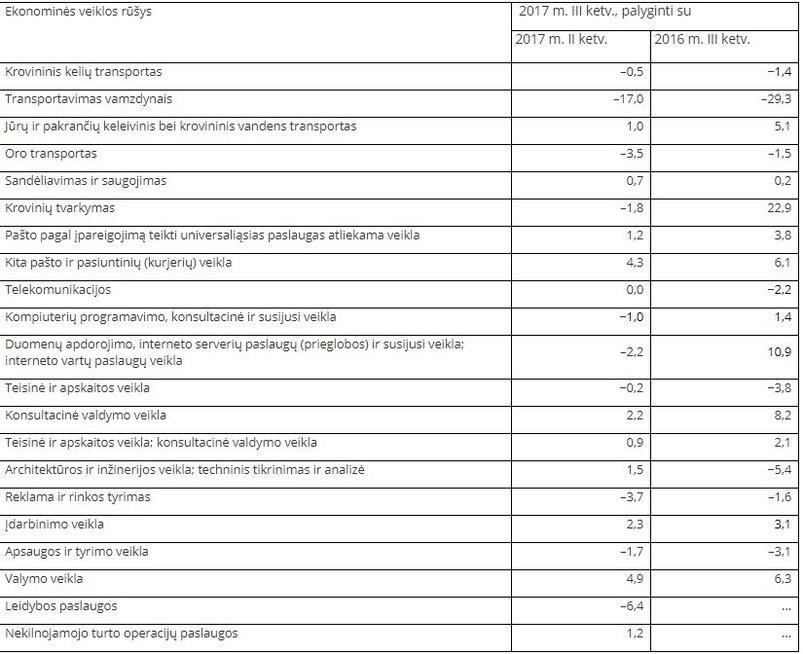 Statistikos departamento inf.