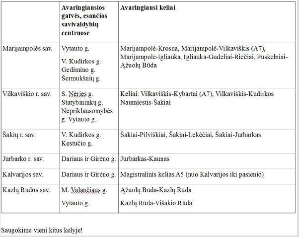 Marijampolės policijos paviešintos vietos, kur dažniausiai bus vykdoma greičio kontrolė