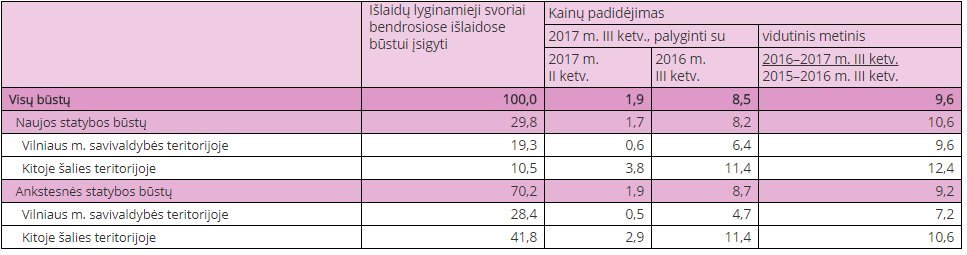 Būsto kainų pokyčiai 2017 m. trečiąjį ketvirtį (Lietuvos statistikos departamento inf.)