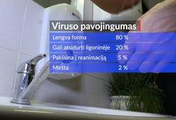 Koronavirusas: pasakė, kam yra didžiausia rizika susirgti