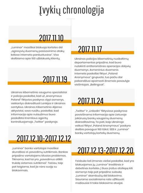 Įvykių chronologija (nuotr. tv3.lt)