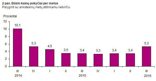 Butų kainų pokyčiai (nuotr. Lietuvos statistikos departamento)