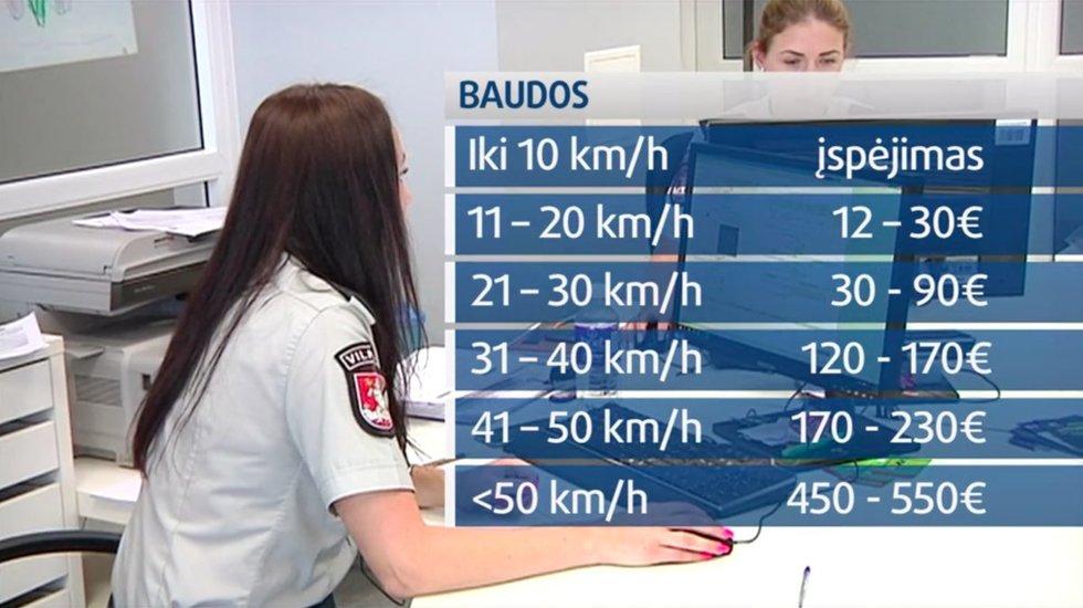 Baudos už greičio viršijimą (nuotr. TV3)