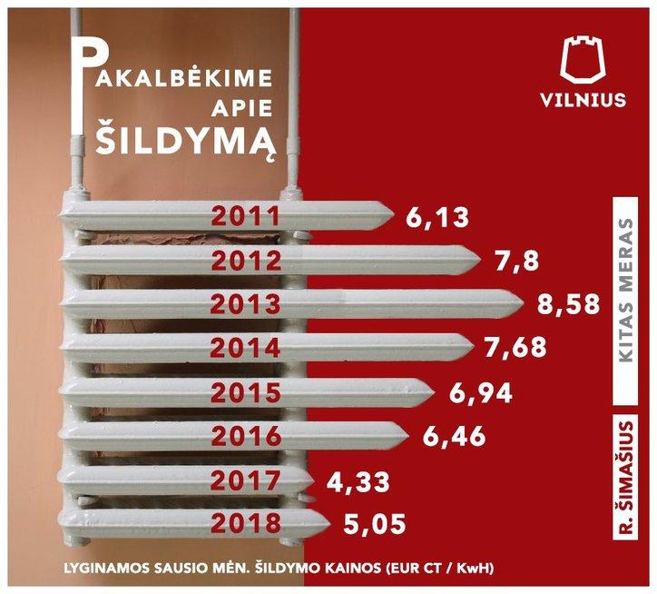 Vilnius pirmasis baigia vieną trumpiausių šildymo sezoną (nuotr. Vilniaus miesto savivaldybės)
