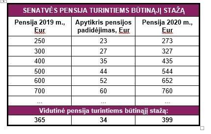 pensijos nuo 2020 m. Sodros inf.