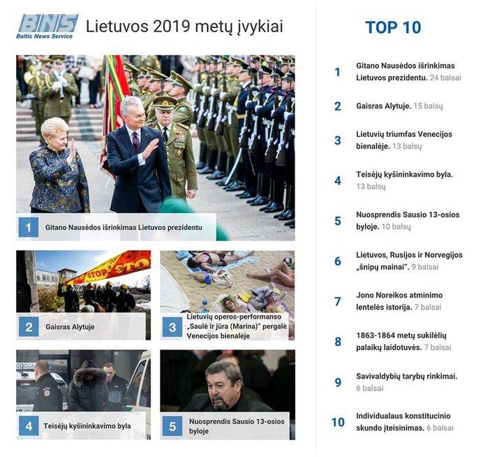 Lietuvos 2019 metų įvykiai (nuotr. bns.lt)