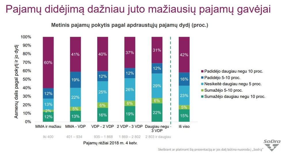Darbuotojų pajamos 2019 m.