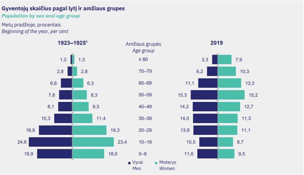 Gyventojų pasiskirstymas pagal amžių
