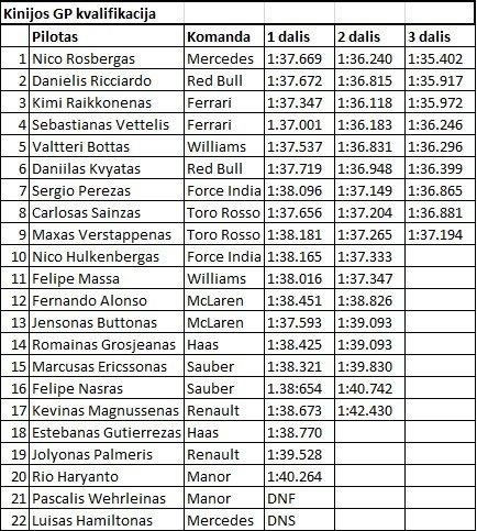 Kinijos GP kvalifikacijos lentelė (nuotr. SCANPIX)