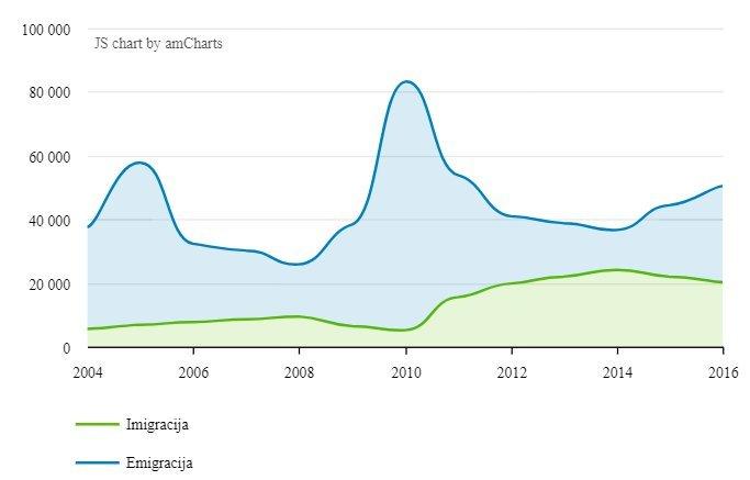 Emigracijos srautai. (Migracija skaičiais. www.enm.lt nuotr.)