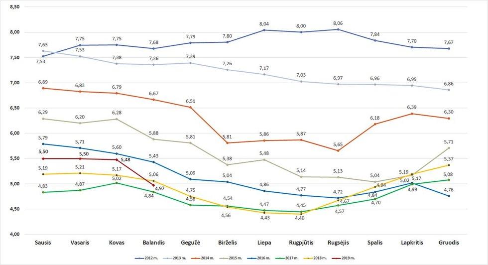 Šildymo kainų pokyčiai 2012-2019